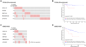 Case Design Bethesda Md by A Systems Genetics Approach Identifies Cxcl14 Itgax And Lpcat2