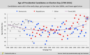 life expectancy tables 2016 u s presidential candidates ages relative to life expectancy