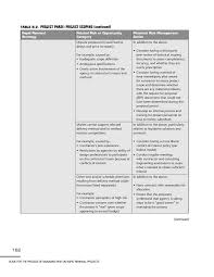b rapid renewal risk categories and risk management action