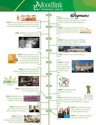 Map The Meal Gap Foodlink