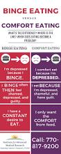 Comfort Institute Binge Eating Vs Comfort Eating