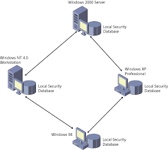 connecting clients to windows networks