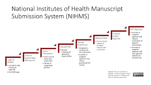 Maps Michigan Login by Depositing Your Paper National Institutes Of Health Public