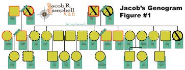 genogram u0026 eco map u2014 jacob campbell u0027s website
