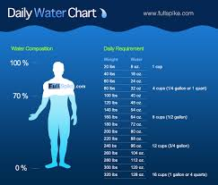 32 cups to gallons how much water should you drink earth day