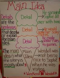 419 best anchor charts images on pinterest teaching ideas