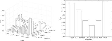 calibration and simulation of heston model open mathematics