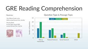 most common and most difficult gre reading comp questions qs leap