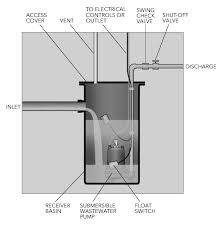 Waste Pumps Basement - how to size a sewage basin pump products