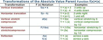 hellermaayanotmath absolute value graphs and transformations