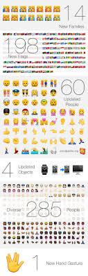 ios emojis on android ios 8 3 emoji changelog