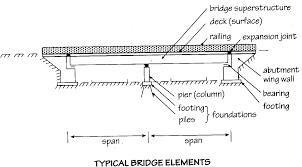 geotechnical civil engineering