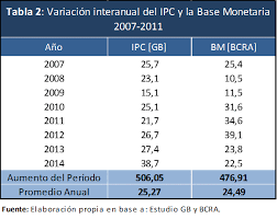 cuanto es el incremento del ipc ao 2016 visiones del proceso inflacionario observatorio