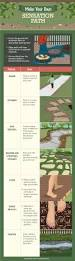 try barefoot gardening today fix com