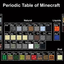Periodic Table Of Mixology Best Periodic Table Products On Wanelo
