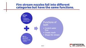 ifsta chapter 16 fire streams ppt video online download