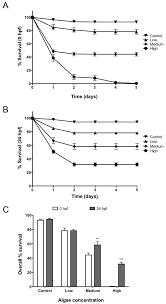 mla citation heart of darkness generation of viable plant vertebrate chimeras