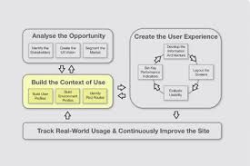 review user experience the ultimate guide to usability u2013 ux mastery