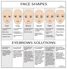 eyebrow solution according face shape