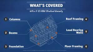 home building act warranty insurance rhydo us