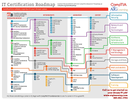 Nd Road Map Comptia U0027s Career Road Map Atglearning