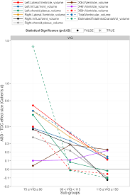 divide and conquer sub grouping of asd improves asd detection