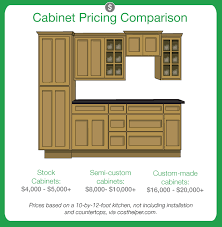 Average Cost To Replace Kitchen Cabinets Kitchen Cabinet Pricing Home Design Ideas And Pictures