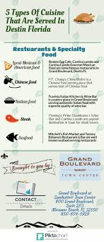 cuisine types types of cuisine served in destin florida restaurants visual ly