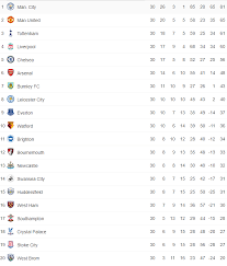 premier league results table and fixtures these saturday premier league results would leave newcastle united