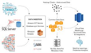 Hadoop Big Data Resume Services Archive Bdd Enabling Enterprises To Be Data Driven
