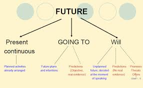 future tenses future simple will and be going to key time