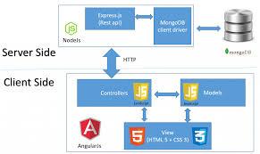 Diagrams Application Decoration Architecture Web Diagram 7 Web