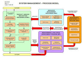 iso map quality systems toolbox process maps