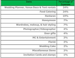 online wedding planner printable wedding planner sheets