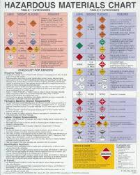 hazardous materials classification table index of pdf