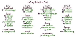 planet thrive how to plan a 4 day food rotation diet