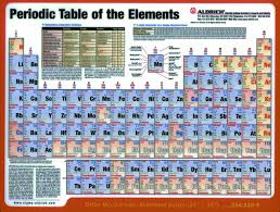 periodic table poster large periodic table of the elements sigma aldrich