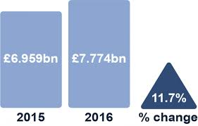 irish economy 2015 2014 facts innovation news what goods does northern ireland export how much are they worth and