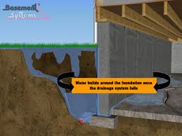 How To Stop Your Basement From Flooding - hydrostatic pressure on basement walls cause basements to leak