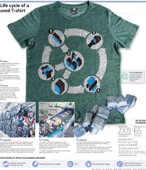 recycling old clothes more common now fashion news u0026 top stories