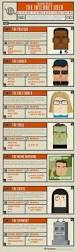 30 best infographics images on pinterest infographics create the many faces of the internet user