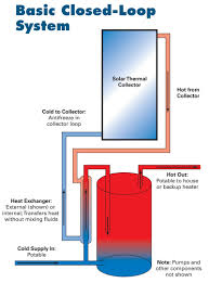 Rv Water Pump System Solar Water Heating Systems Buyer U0027s Guide Page 3 Of 3 Home