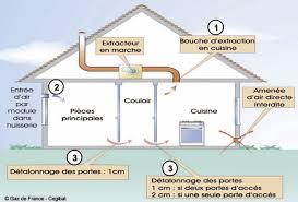 aeration cuisine la ventilation des locaux avec des appareils gaz