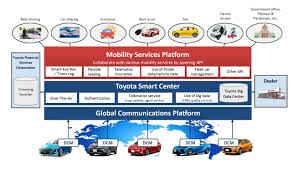 toyota auto finance phone number toyota established mobility services platform toyota innovation