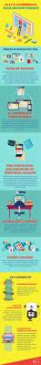 e commerce web design trends for 2017 infographic