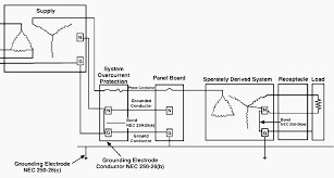 example of the use of a separately derived system electrical