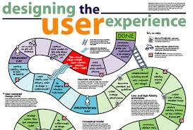 user experience design ux process ux mastery