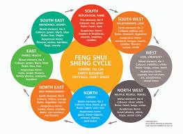 best feng shui floor plan feng shui inspired great room jill may hgtv open floor plan haammss