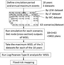 Max Stair Riser by Sensitivity Of Flood Depth Frequency To Watershed Runoff Change