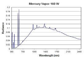 Mercury Vapor Lights Emission Spectrum Of A Mercury Vapor Lamp